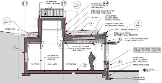 Diagram showing the various energy-efficient passive elements designed into the farmhouse. Image via Kaplan Thompson Architects.
