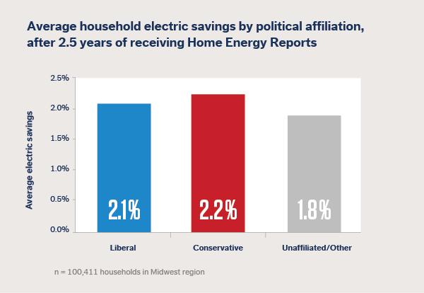 opower conservatives and liberals energy use