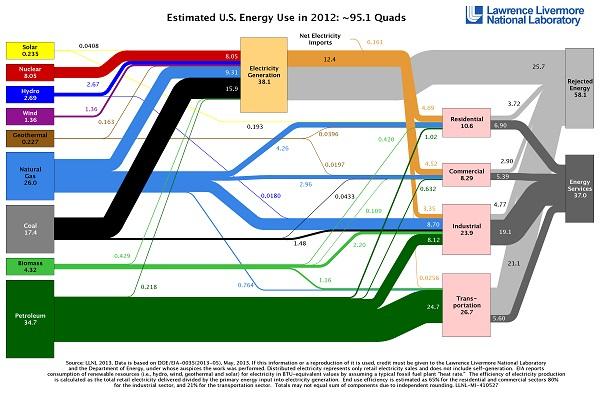 2012 energy glow chart
