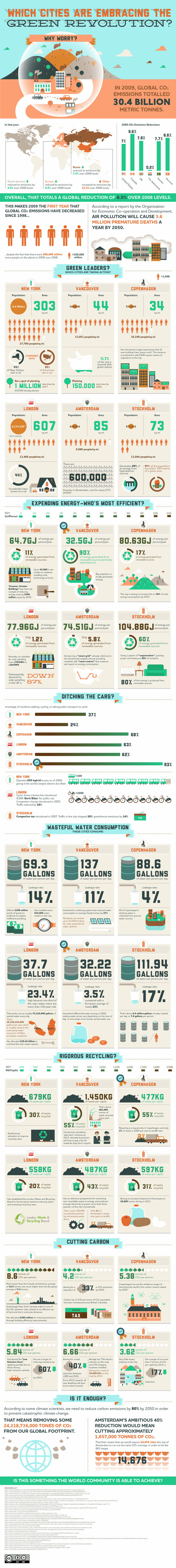Green Building Revolution Infographic