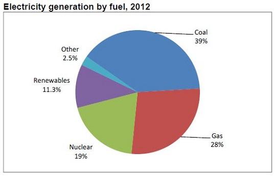 image via U.K. Department of Energy & Climate Change
