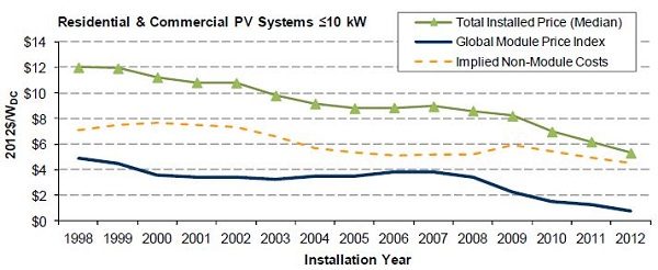 Tracking the Sun solar cost