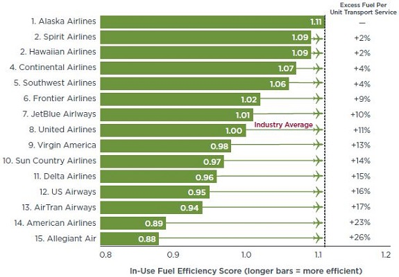 most fuel efficient airline