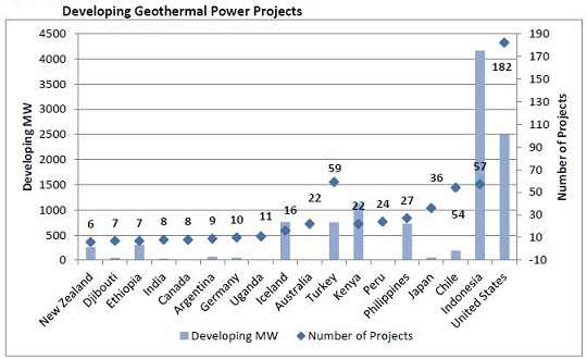 image via Geothermal Energy Association