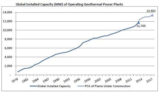Geothermal global growth