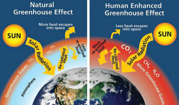greenhouse-gas-effect-climate-change