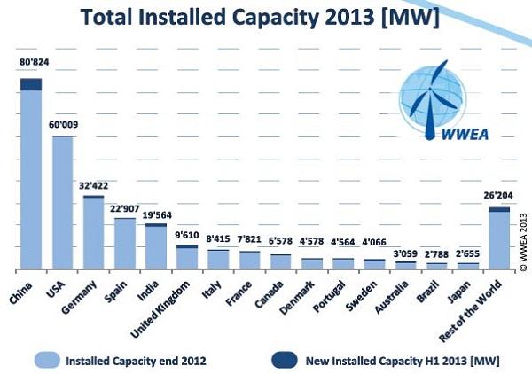 image via World Wind Energy Association
