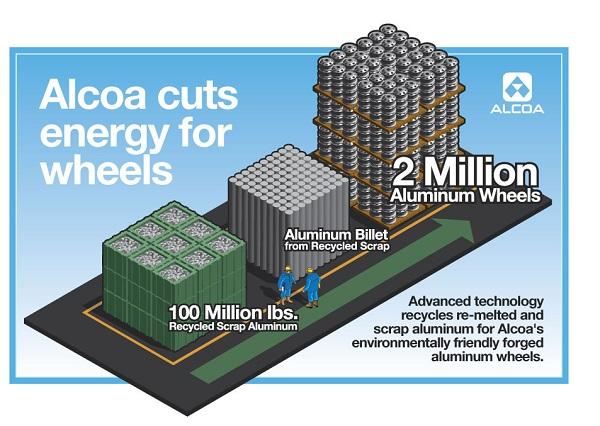 Alcoa aluminum recycling
