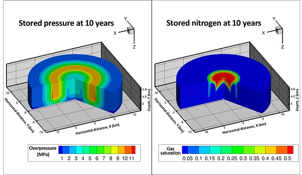 The distribution of stored nitrogen in the underground geothermal reservoir system is shown after 10 years of energy storage and production operations. (image via LLNL)