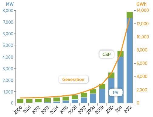 solar capacity and generation