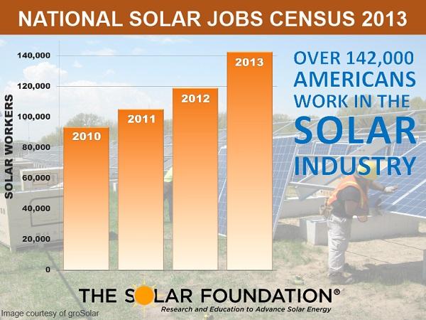 solar census jobs