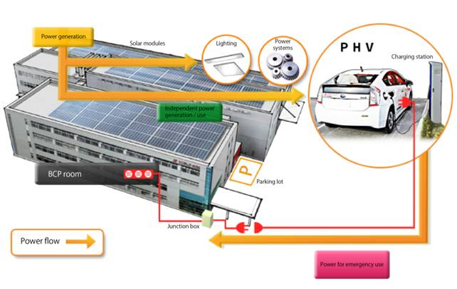 Solar-Powered Recharging Station for Electric Vehicles