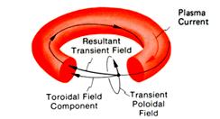 resultant_field