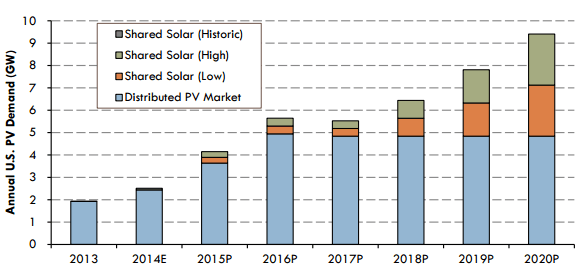 Estimated PV market potential of onsite and shared solar distributed PV capacity. Image via NREL.