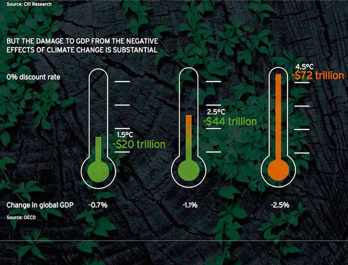Bank says climate inaction costs $72 trillion