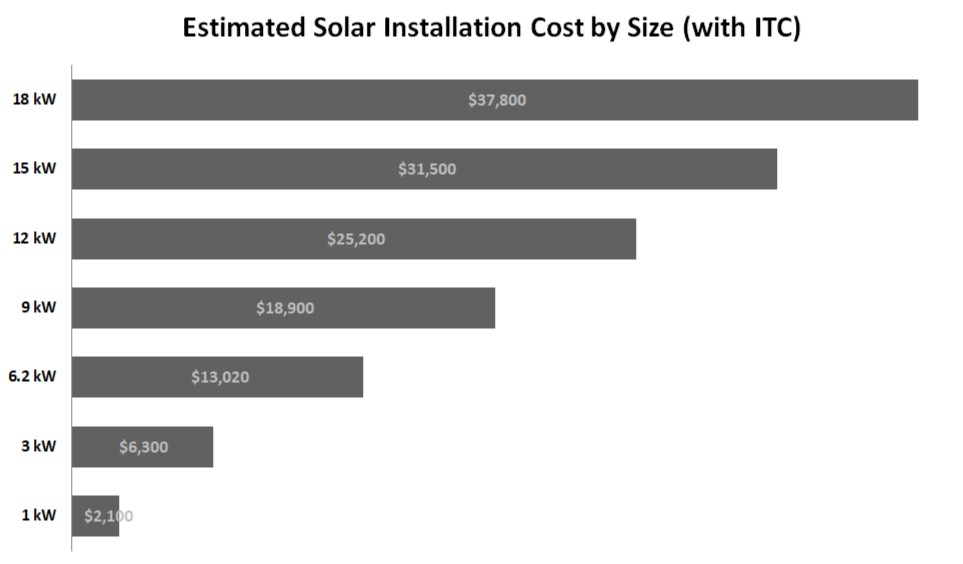 Estimated Solar Installation Cost by Size