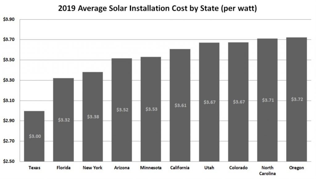 Average Solar Panel Installation Cost by State