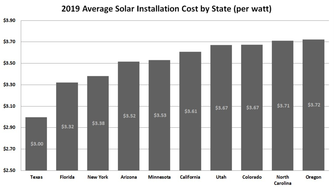 Solar Panel Cost With Installation In 2019 Earthtechling