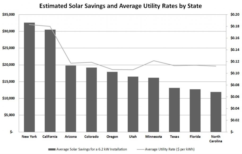 Estimated Solar Savings and Average Utility Rates by State