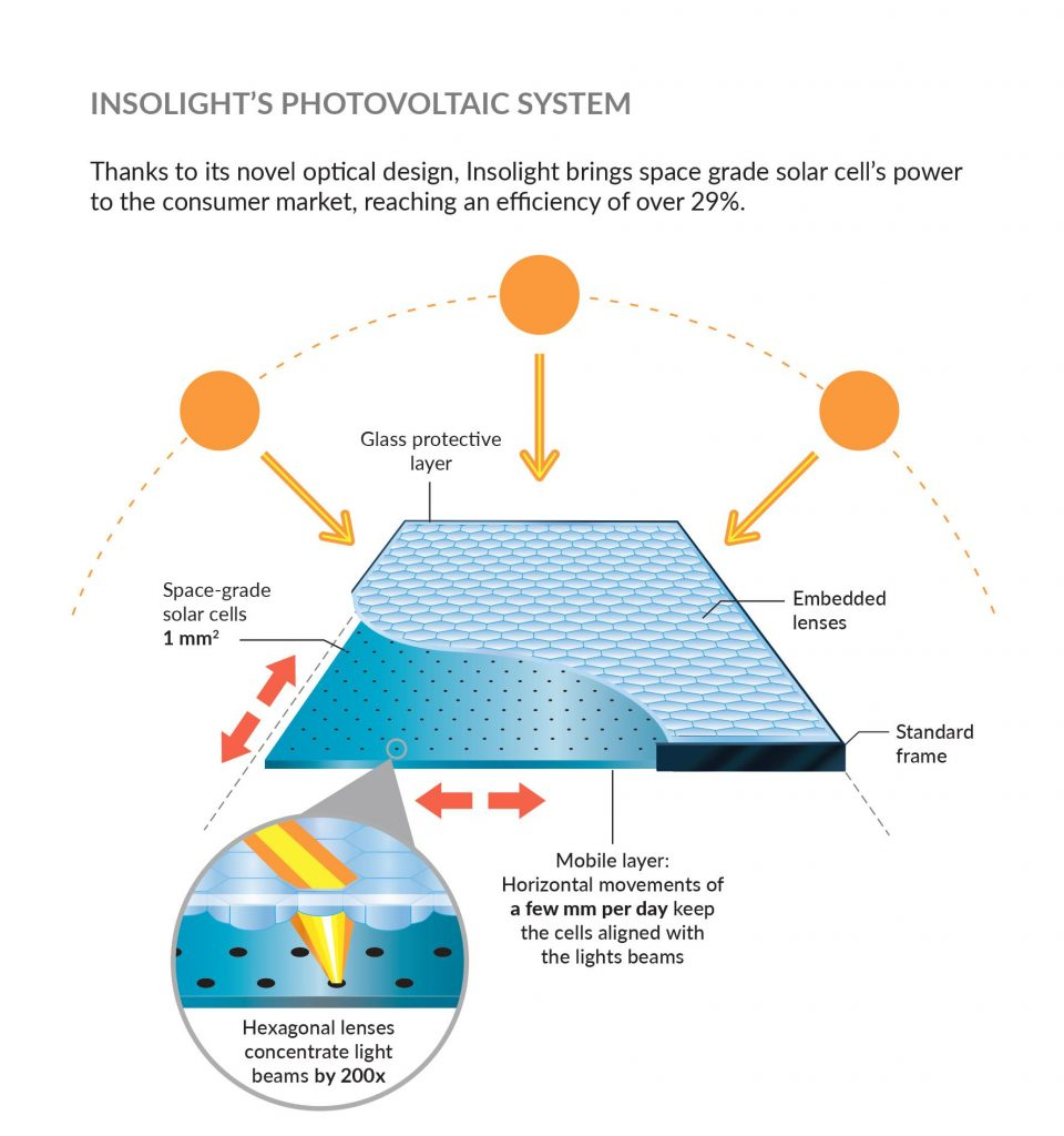 insolight most efficient concentrating pv solar panel