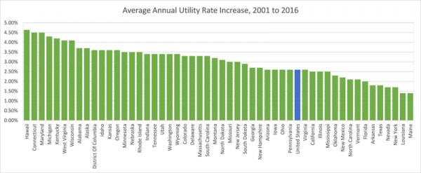 Average Utility Rates